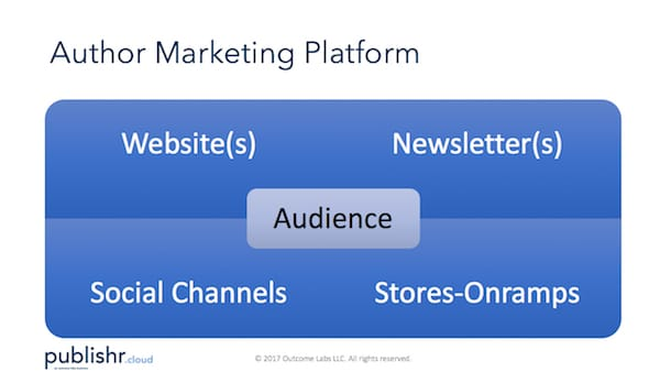 Author Marketing Platform